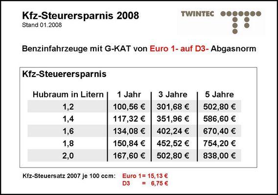 TWINTEC Cold Start Regulation System, euro2 conversion 20 31 00 11
