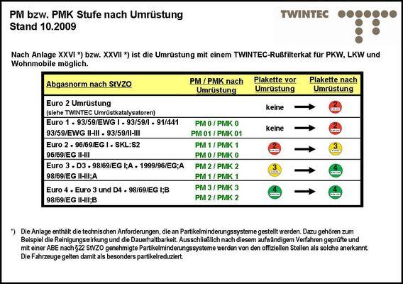 TWINTEC Retrofit Kit, soot filter 25 51 20 08